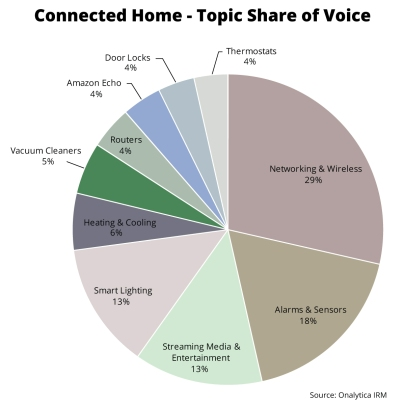 topic-share-of-voice